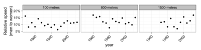 Track speeds by year for men and women